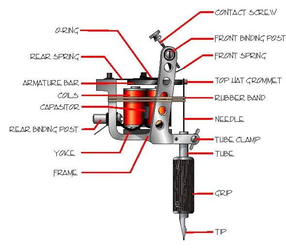 tattoo-machine-parts